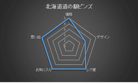 道の駅完走グラフ