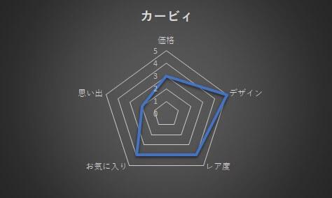 カービィのピンズグラフ