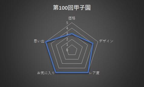 第100回甲子園ピンズグラフ