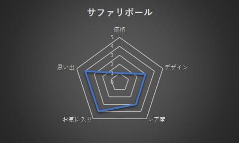 サファリボールのグラフ