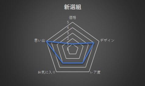 新選組のピンズ グラフ